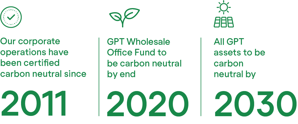 GPT Carbon Neutral Commitments