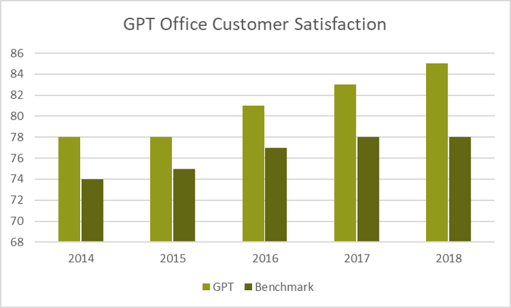 GPT Office Customer Satsifaction