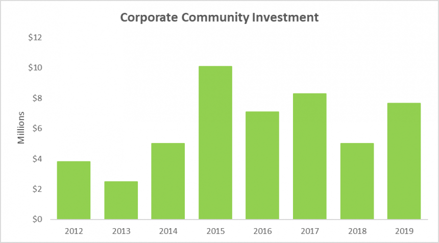 Corporate Community Investment Graph
