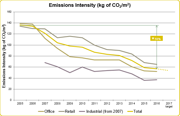 Emissions Intensity