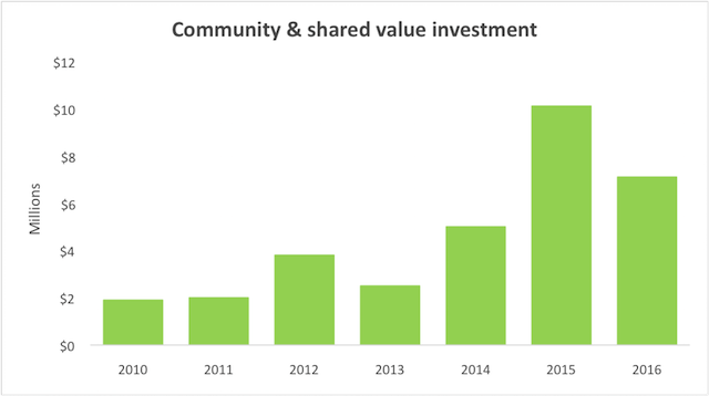 community and shared value investment graph