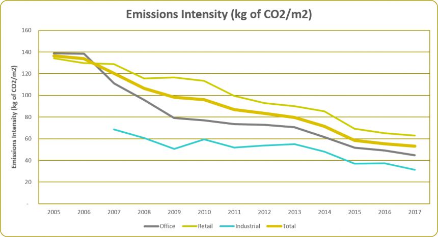 Emissions Intensity 2017