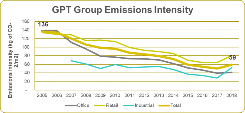 Emissions Intensity 2018