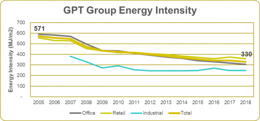 Energy Intensity 2018