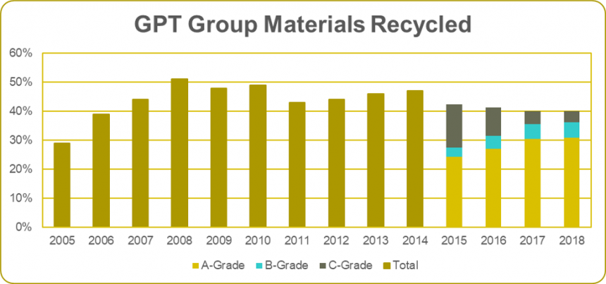GPT 2018 Materials Recovery