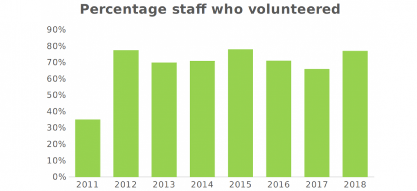 percentage staff who volunteered graph