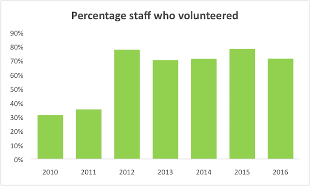 Percentage of staff who volunteered graph