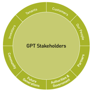 Stakeholder pie chart